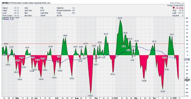 nymo mcclellan oscillator oversold bullish stock market signal january 12