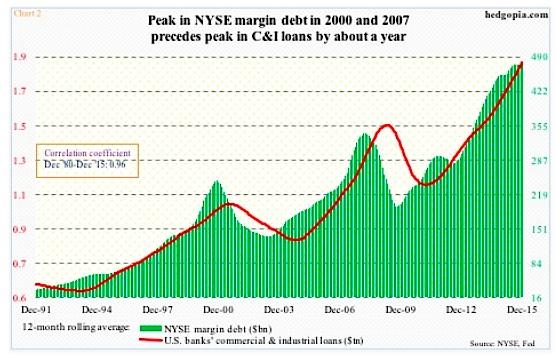 nyse margin debt peak vs commercial loans slowdown january 2016