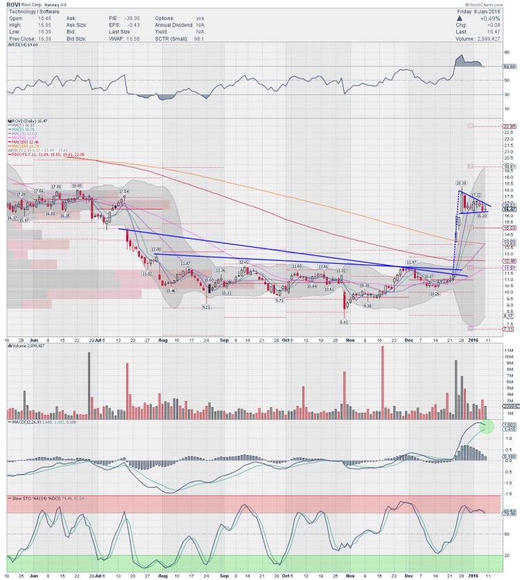 rovi stock chart bullish trading ideas january 11