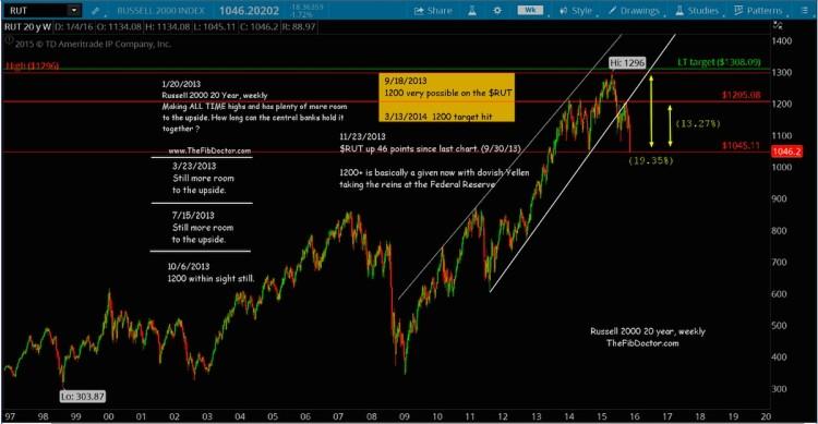 russell 2000 bear markt chart support levels january 11 2016