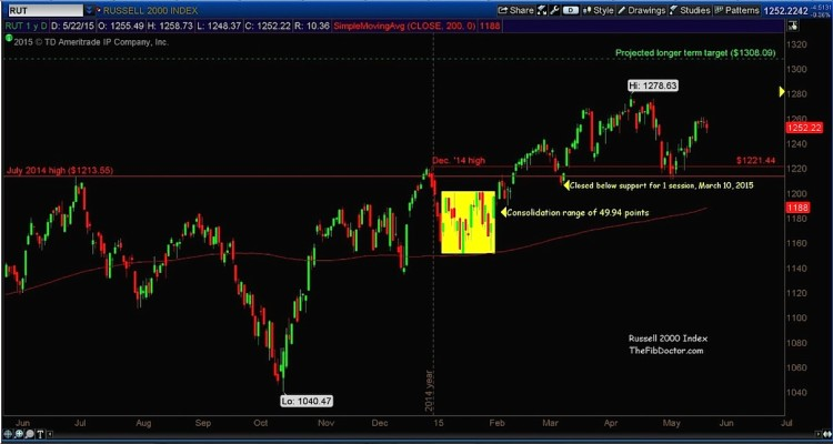 russell 2000 chart market top May 2015