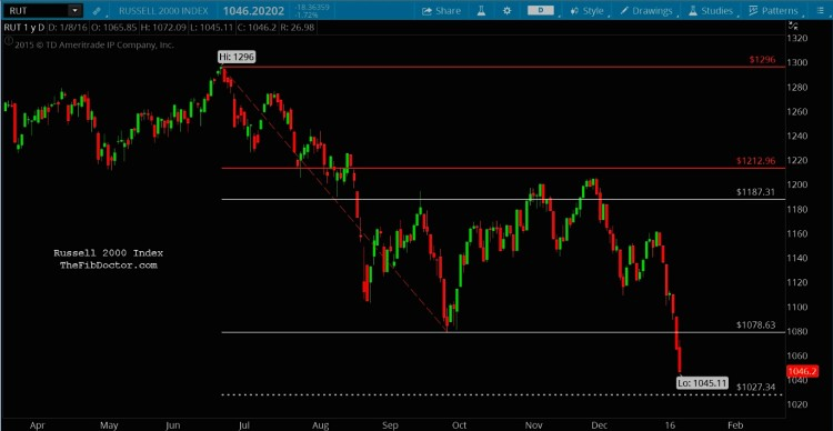 russell 2000 near term price targets chart january 11