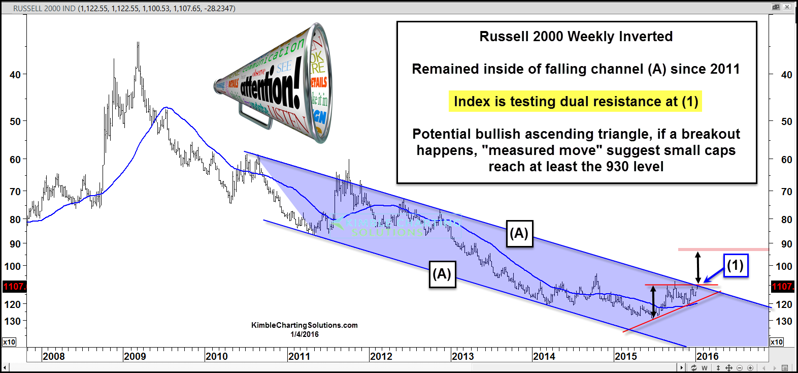 russell 2000 testing important technical support rut chart january 5