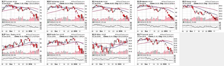 sector performance charts oversold markets rsi lower january 20