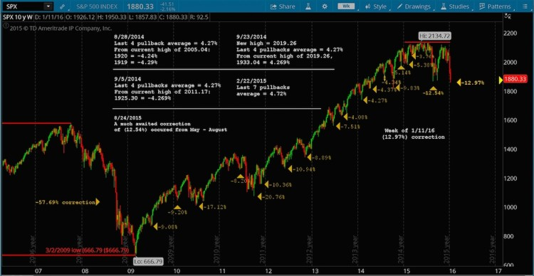 sp 500 bull market chart with corrections 2009 to 2016