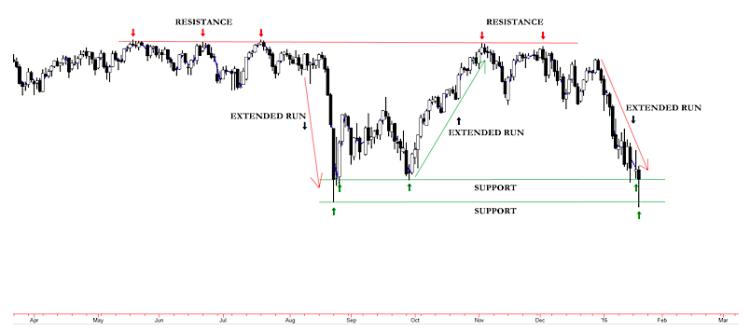 sp 500 chart choppy markets_trading wide trading range 1 year