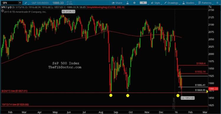sp 500 fibonacci support levels stock market january 19