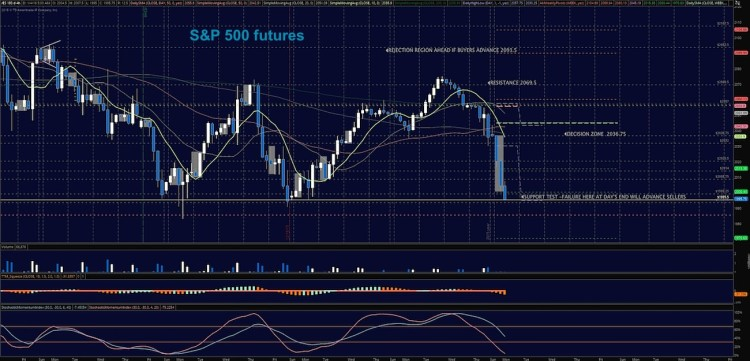 sp 500 futures price support resistance chart january