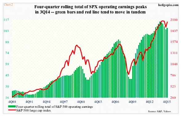 sp 500 stock market operating earnings estimates peaking chart