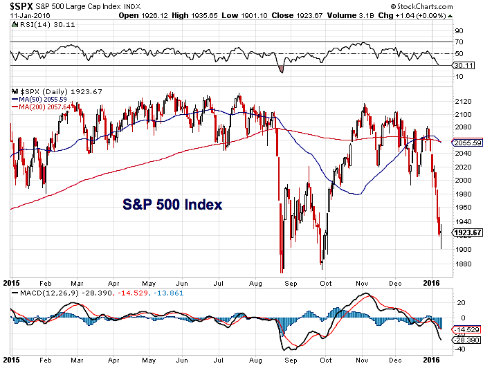 Spx Stock Market Chart Bad Start To 2016 For Sp 500