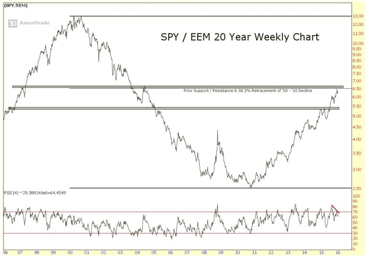 spy eem ratio relative performance chart 20 years_2016 market themes