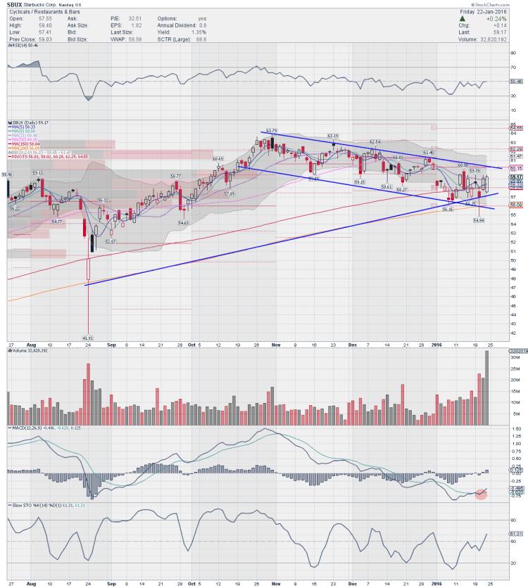sbux starbucks stock chart bullish trading ideas january 25