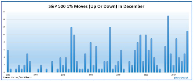 stock market 1 percent moves up or down in december 2015 chart