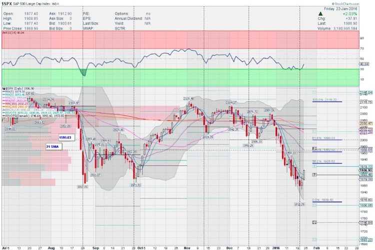 stock market chart sp 500 index decline lower january 27