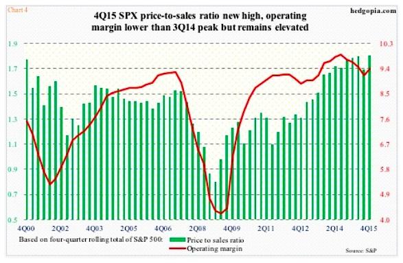 stock market valuation price to sales ratio 4q 2015 chart