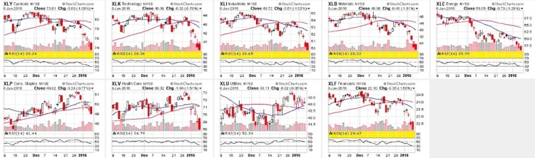 stock market sector charts oversold january 12
