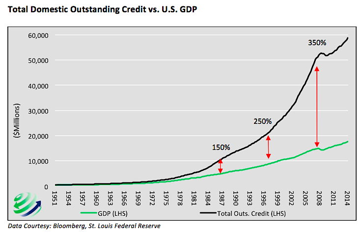 total domestic outstanding debt versus us gdp chart