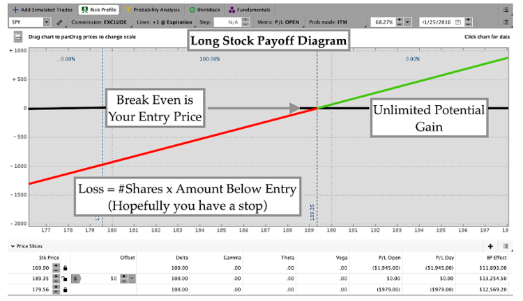 trading options long stock payoff diagram chart