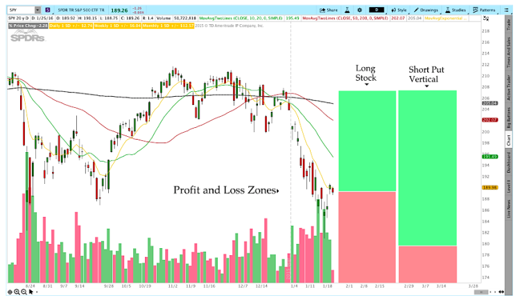 trading options profit and loss zones chart