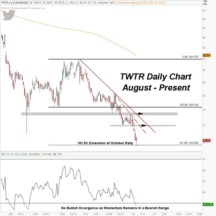 twtr stock price support levels twitter chart january 8