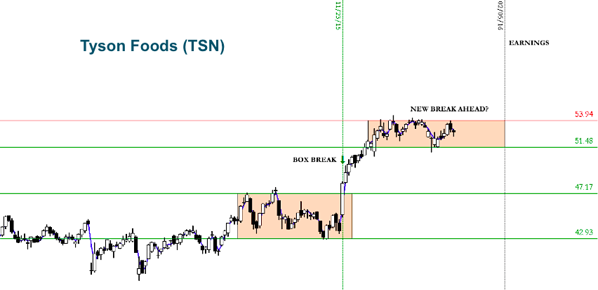stock chart consolidation box trading setups january
