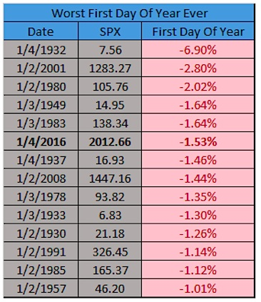 worst first day of the year stock market history chart