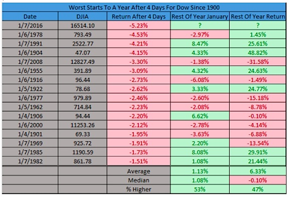 worst start ever for the stock market history table dow jones