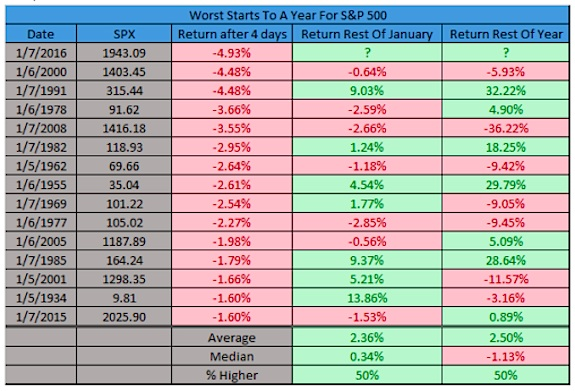 worst start ever for the stock market history table sp 500