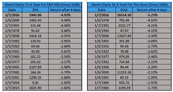 worst start ever for the stock market indexes table