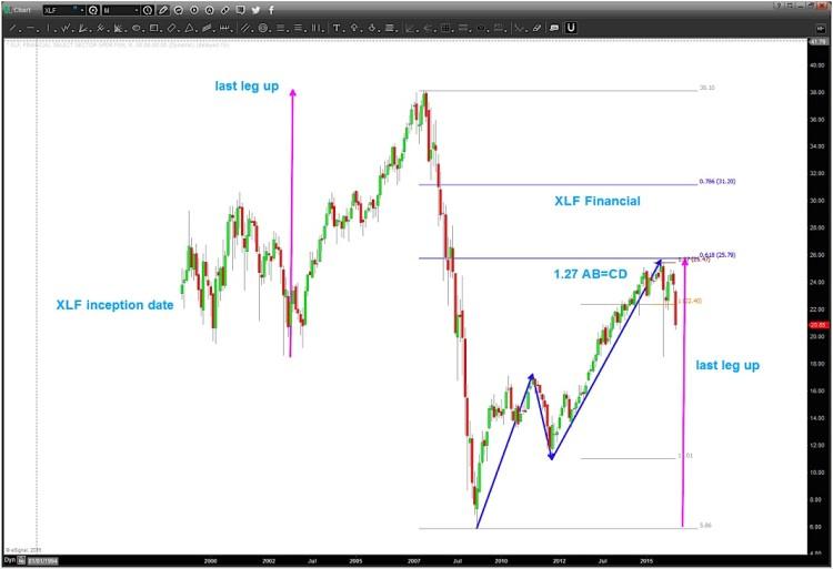 xlf chart financials sector peak and decline january 27