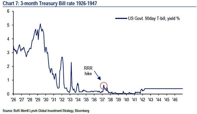 3 month us treasury bill rates 1926-1947 great depression