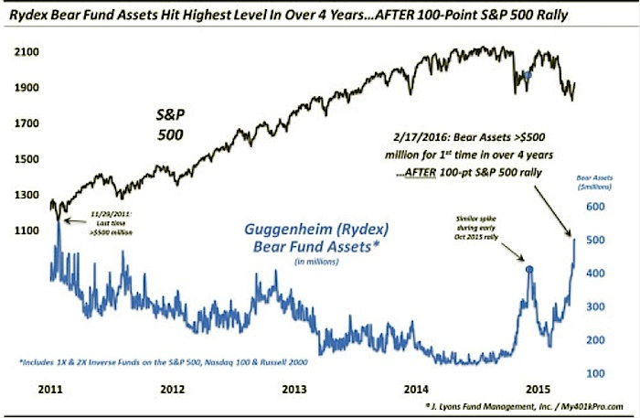 bear fund asset flows hit new highs february