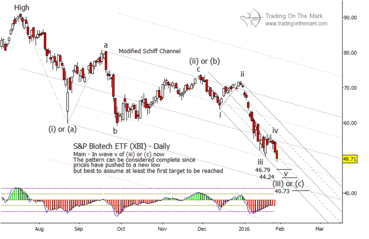 biotech sector etf xbi chart lower price targets support february