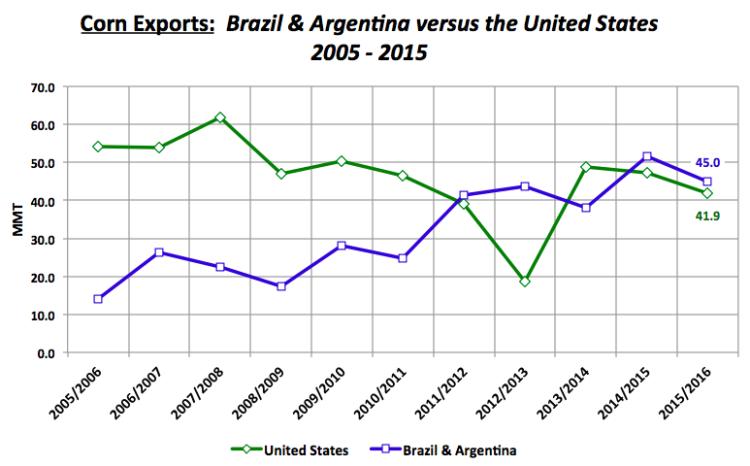 corn exports brazil argentina vs united states chart 2006 to 2016