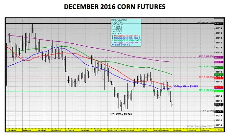 december 2016 corn futures price resistance levels february 29