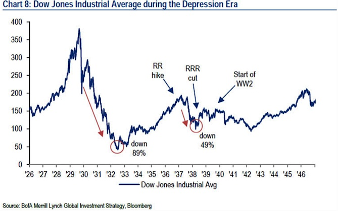 dow jones industrial average chart stock market during great depression era