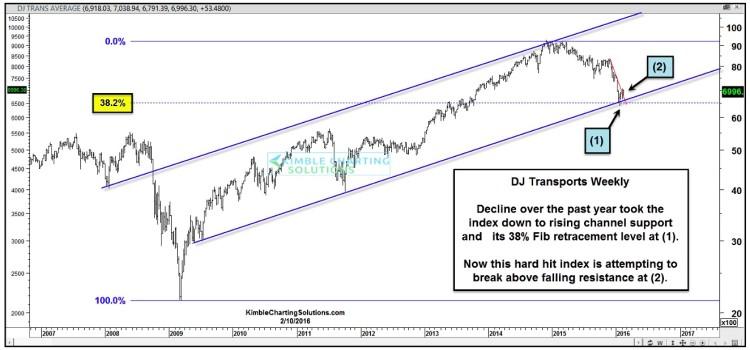 dow jones transports 10 year chart fibonacci price support levels