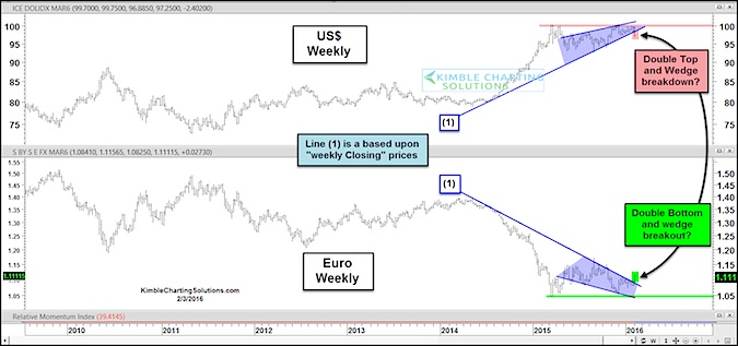 euro currency chart vs us dollar
