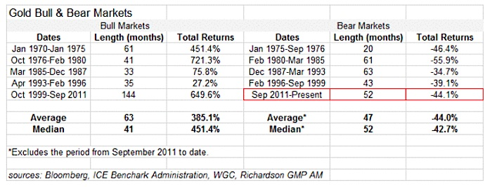 gold bull markets vs bear markets average performance history statistics