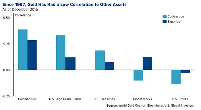 gold low correlation to other asset classes chart