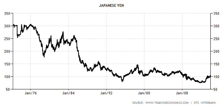 japanese yen decline chart 1972 to 2016