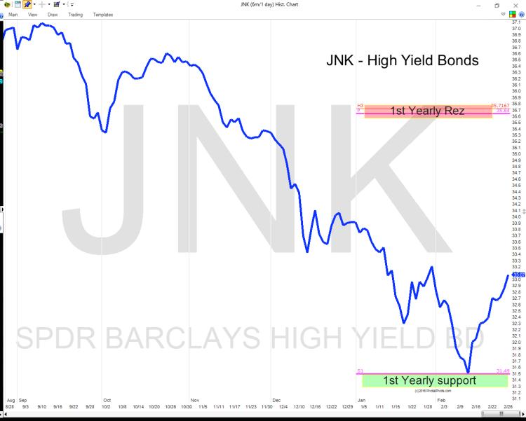 jnk high yield bonds etf yearly pivot points chart 2016
