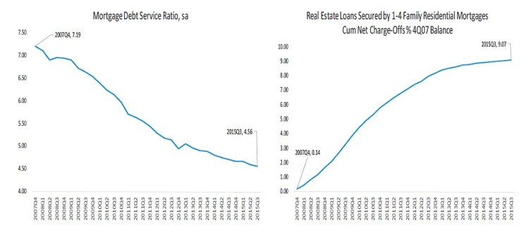 mortgage debt service ratio vs residential loans chart 3Q 2015