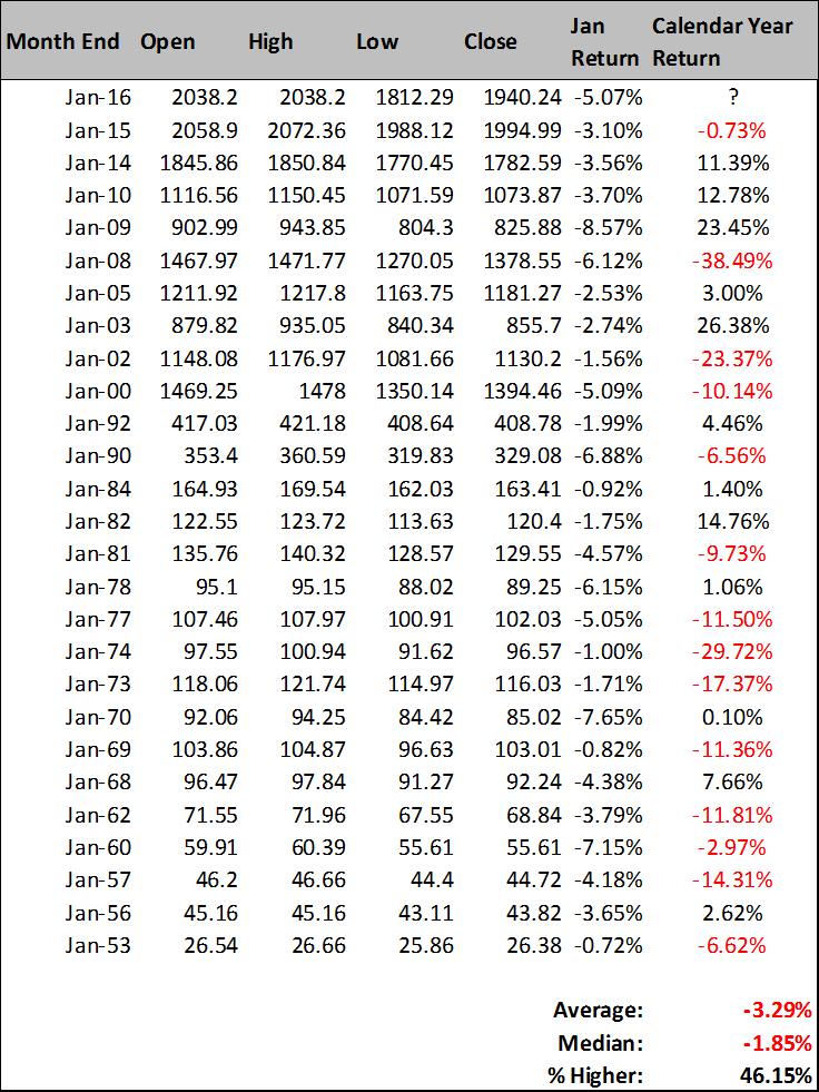 negative january stock market historical returns annual performance