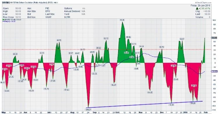 nymo mcclellan oscillator chart overbought january 29