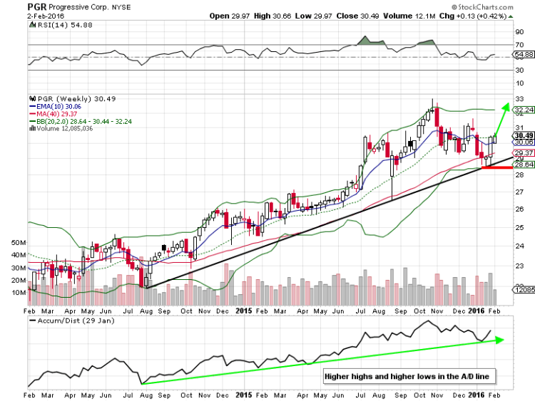 progressive insurance stock chart pgr bullish trading setup february options
