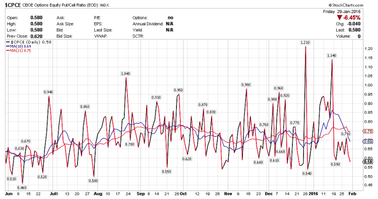 put call ratio chart week ending january 29