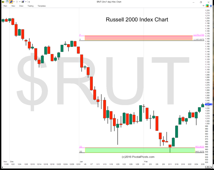 russell 2000 index yearly pivot points chart 2016