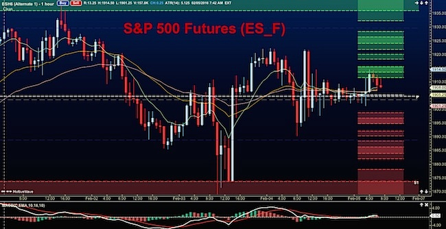 Live S&P E-mini Futures chart. Free online platform for market analysis. Economic calendar, international coverage, technical indicators & latest news.