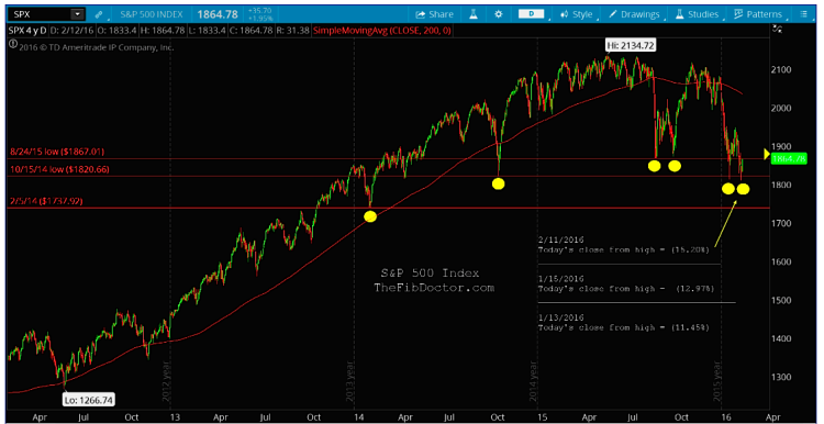 sp 500 index bull market chart key fibonacci retracement levels february